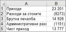 Данните, използвани за създаване на примерната каскадна диаграма