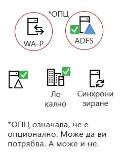 Всички хибридни трябва тези елементи – продукт на локален сървър, ЗСУ свързване server, локален Active Directory, по желание ADFS и Обратните прокси.