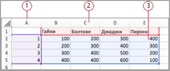Полета за данни в Excel