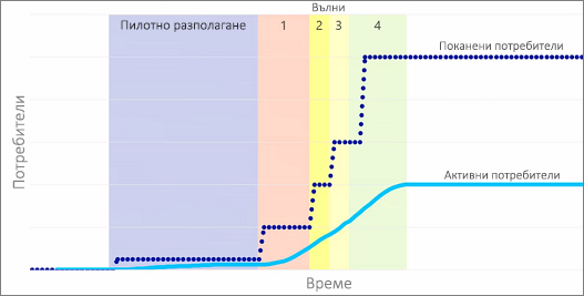 Графика, показваща поканените и активните потребители