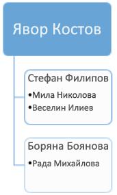 Преди: съществуваща организационна диаграма