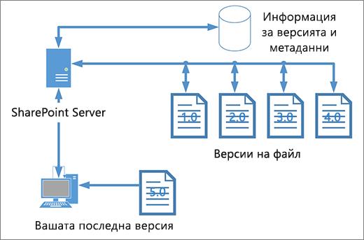 Създаване на версии за съхранение на диаграма