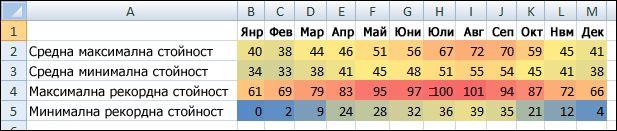 Данни за температура с условно форматиране