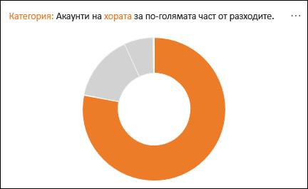 """Пръстеновидна диаграма, показваща хора """"Счетоводство"""", за по-голямата част на прекарват"""