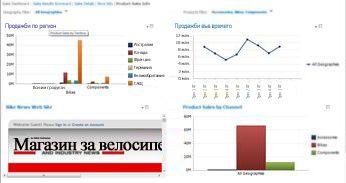 Табло на PerformancePoint с 2 приложени филтъра