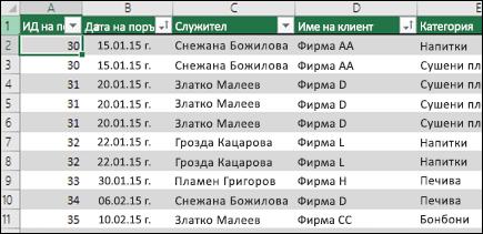 Примерни данни в таблица на Excel, за да се използва като източник на данни на обобщена таблица