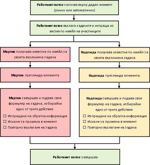 Схема на прост работен поток ''Събиране на обратна информация''