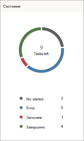 Екранна снимка на диаграмата на състоянието в Planner