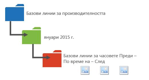 Графика, в която се предлага начин за организиране на вашите данни за производителността в папки.