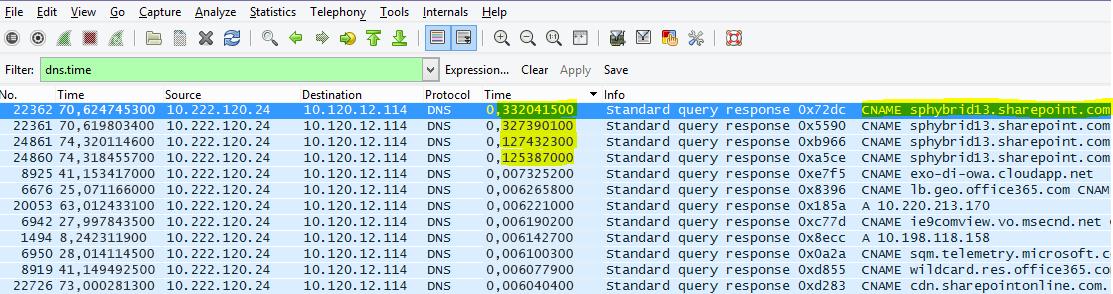 Преглед на SharePoint Online, филтриран в Wireshark по (с малки букви) dns.time, като времето от подробните данни е изведено в колона и е сортирано във възходящ ред.