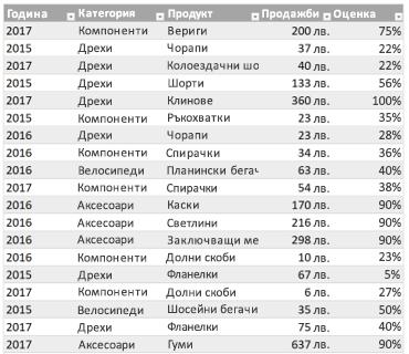 Примерна таблица на Excel