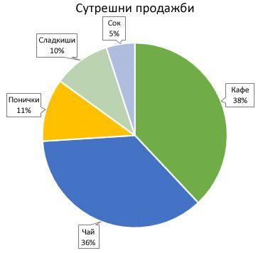 Кръгова диаграма с изнесени означения за данни