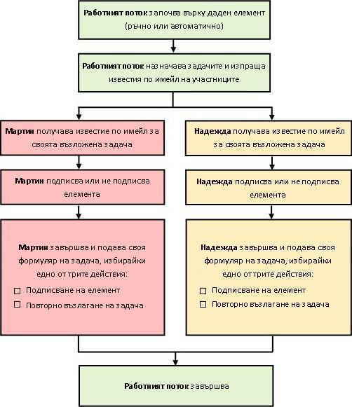 Блоксхема на процес на работен поток
