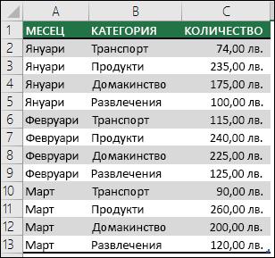 """Примерни данни за разходи на домакинство за създаване на обобщена таблица с """"Месеци"""", """"Категории"""" и """"Суми"""""""