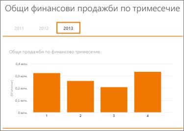 Общи продажби според обобщена таблица за финансово тримесечие