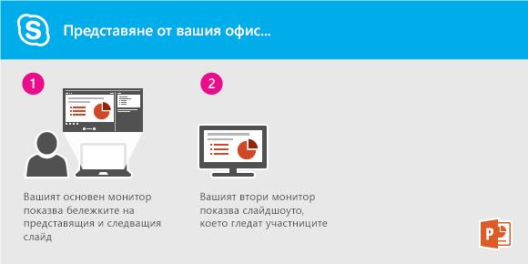 Представяне на слайдшоу на PowerPoint, като се използва Lync от офиса