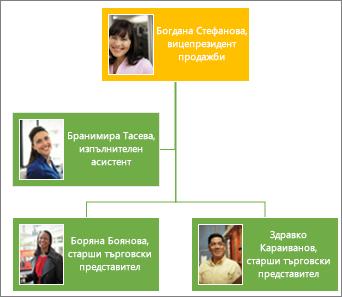 Организационна диаграма с картини