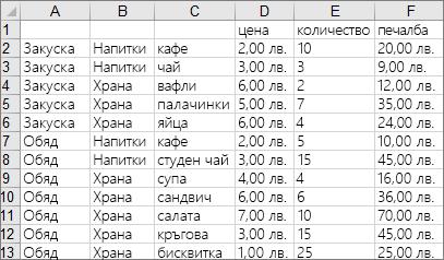 Данни, използвани за създаване на примерната йерархична диаграма с вложени правоъгълници