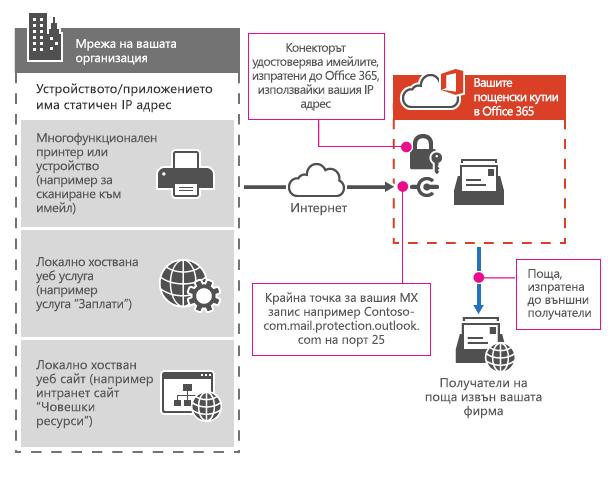 Показва как многофункционално принтер, който се свързва към Office 365 чрез SMTP предаващ сървър.