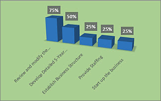 Formatted % Complete chart on the Project Overview report