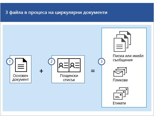 Три файла в процеса на циркулярни документи, които са основен документ плюс пощенски списък, който води до получаването на набори от писма или имейл съобщения, пликове и етикети.