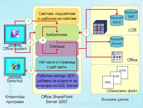 Фокусирани върху данните възможности за интегриране на InfoPath