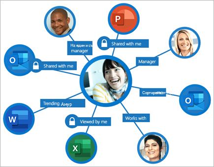 Илюстрация на процесите в Office Graph зад Delve