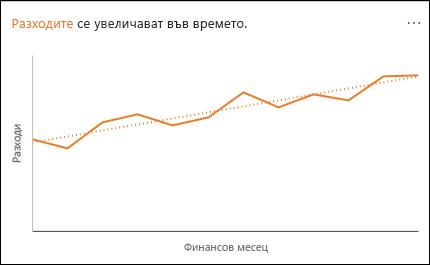 Линейна диаграма, показваща увеличаване на разходи във времето
