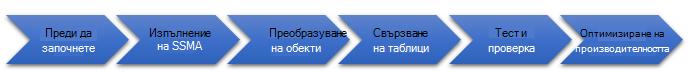 Етапи на мигрирането на базата данни на SQL Server