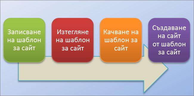 Тази блоксхема показва процеса за създаване и използване на шаблони на сайтове в SharePoint Online.