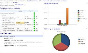 Табло за продажби с приложени филтри за финансова година и продажби на продукти