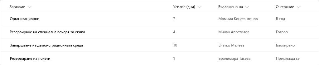Пример за списък на SharePoint без форматиране на колони