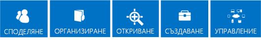 Поредица от сини плочки, които посочват основните стълбове за функциите на SharePoint 2013, които са споделяне, организиране, откриване, създаване и управление.