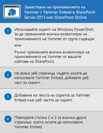 Процесът за заместване на приложението Yammer за SharePoint Server 2013 и SharePoint Online