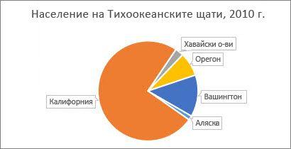 след извъртане на секторите на кръговата диаграма