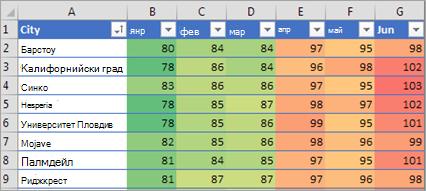 Показва условното форматиране в Excel