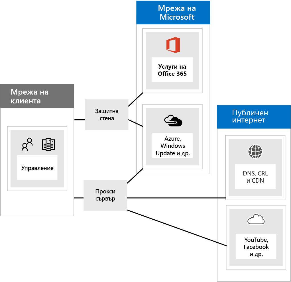 Свързване към Office 365 чрез защитни стени и прокси сървъри.