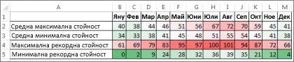 Данни с условен формат с цветова схема