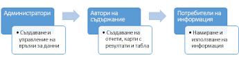 Сайтът на центъра за BI може да се използва от администратори, автори на съдържание и потребители на информация