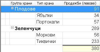 Изглед с групирано сортиране със сумирани стойности