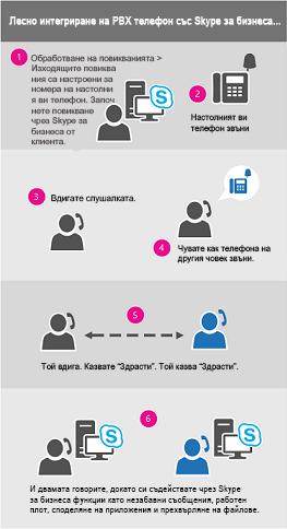 Диаграма на процеса за повикване през служебния телефон