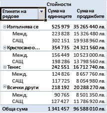 Обобщени и сумирани данни в отчет с обобщена таблица