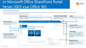 SharePoint 2003 към Office 365