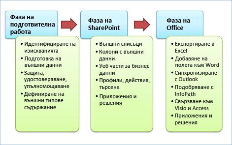 Трите етапа на разработката