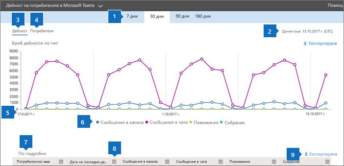 Отчети на Office 365 – дейност на потребителите в Microsoft Teams