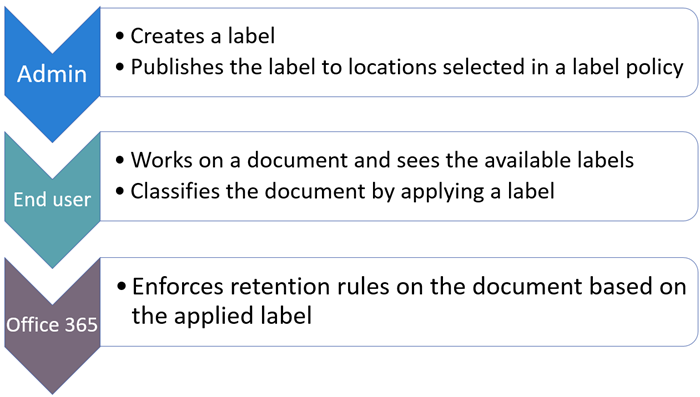 Схема на ролите и задачите за етикети