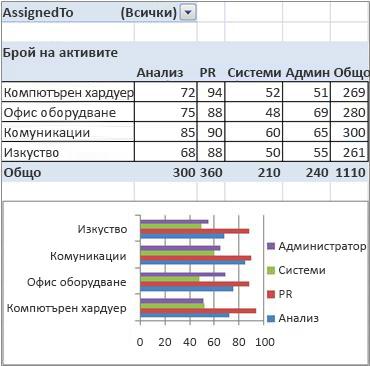 окончателния отчет на обобщена таблица и обобщена диаграма