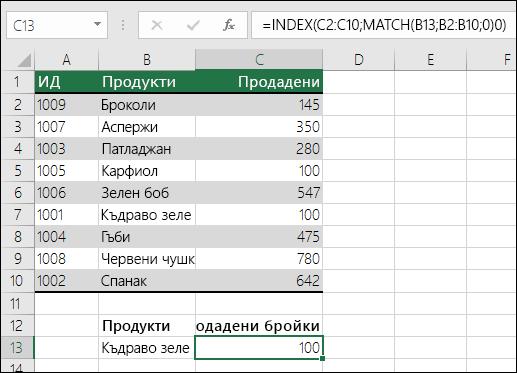 Функциите INDEX и MATCH могат да се използват за заместване на VLOOKUP