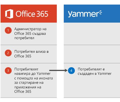 Диаграма, която показва, че когато администраторът на Office 365 създаде потребител, потребителят може да влезе в Office 365 и след това да отиде на Yammer от иконата за стартиране на приложения, при което се създава потребител в Yammer.