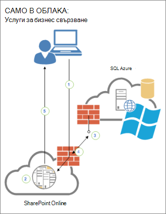 Диаграма, която показва връзката между потребител, SharePoint Online и външен източник на данни в SQL Azure